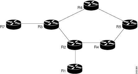 Cisco ASR 901S Series Aggregation Services Router Software