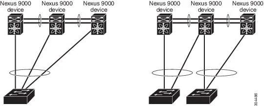 Cisco Nexus 9000 Series NX-OS Interfaces Configuration