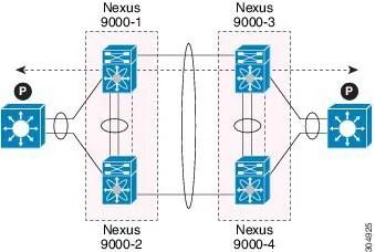 Jumbo Frames Cisco Nexus 9000 | lajulak org