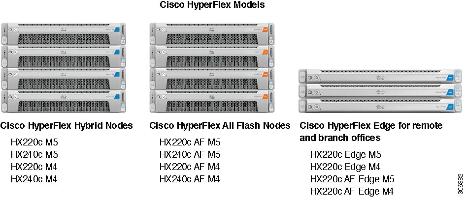 Cisco HyperFlex Systems Ordering and Licensing Guide