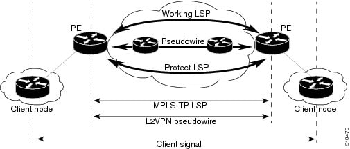 MPLS Basic MPLS Configuration Guide, Cisco IOS XE Release