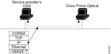 Cisco Prime Optical GateWay/CORBA User Guide and