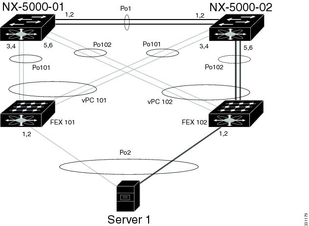 Cisco Nexus 5600 Series NX-OS Layer 2 Switching