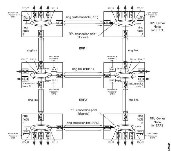 Cisco Asr 901 Configuration Guide