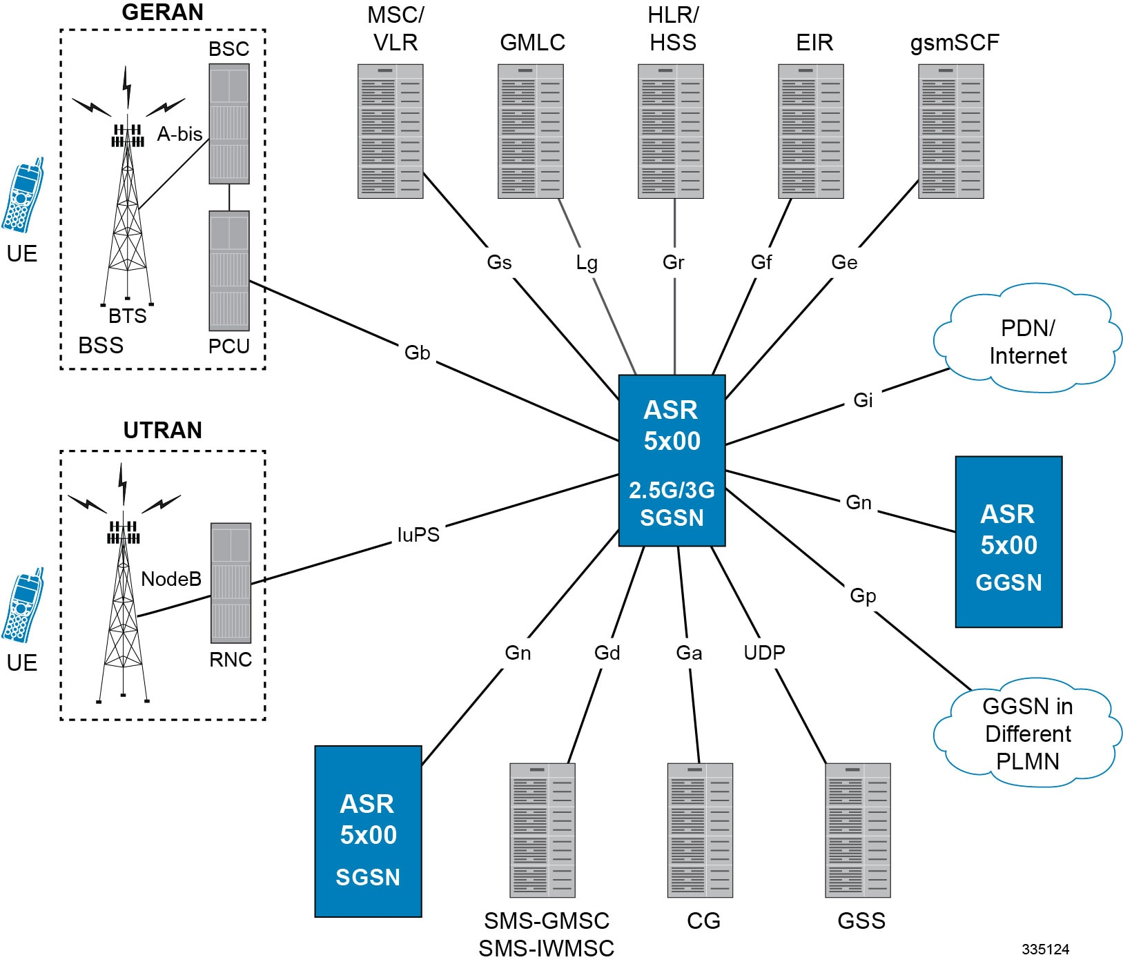 hight resolution of sgsn ggsn deployments