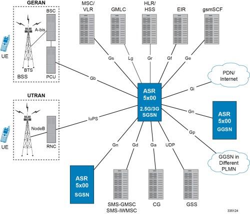 small resolution of sgsn ggsn deployments