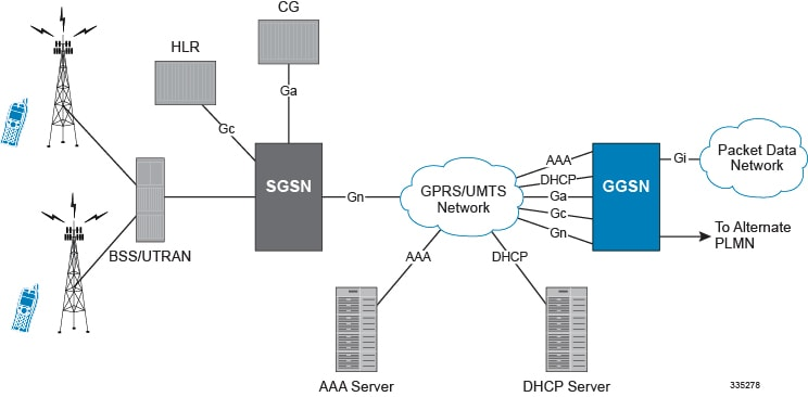umts network architecture diagram chevy 350 mini starter wiring ggsn administration guide staros release 21 2 support in the gprs data