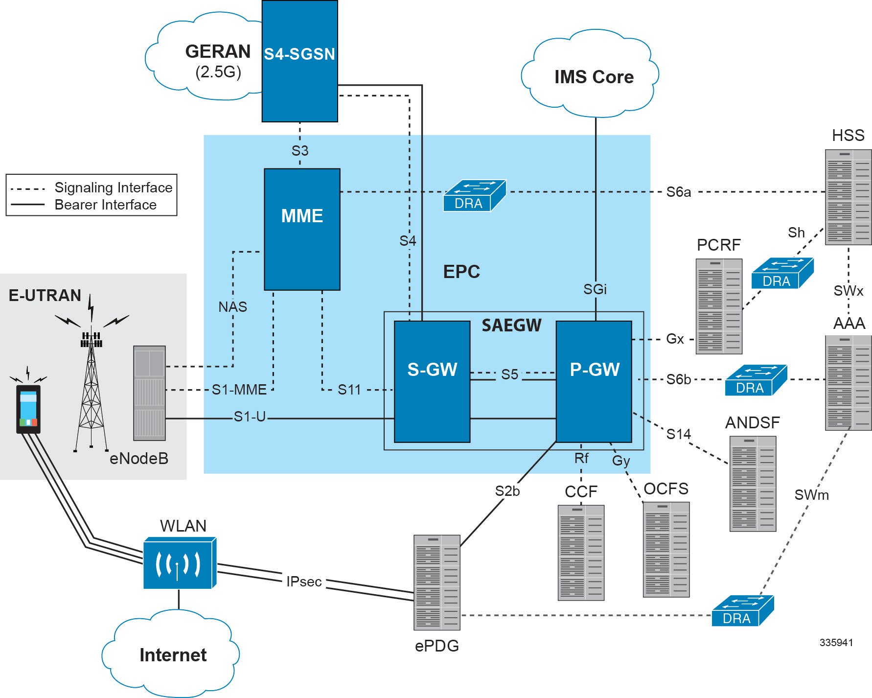 3g network architecture diagram star delta control wiring 4g bing images