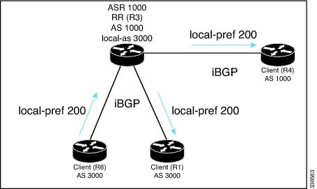 IP Routing: BGP Configuration Guide, Cisco IOS Release 15M