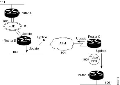 IP Switching Cisco IOS Switching Paths Overview