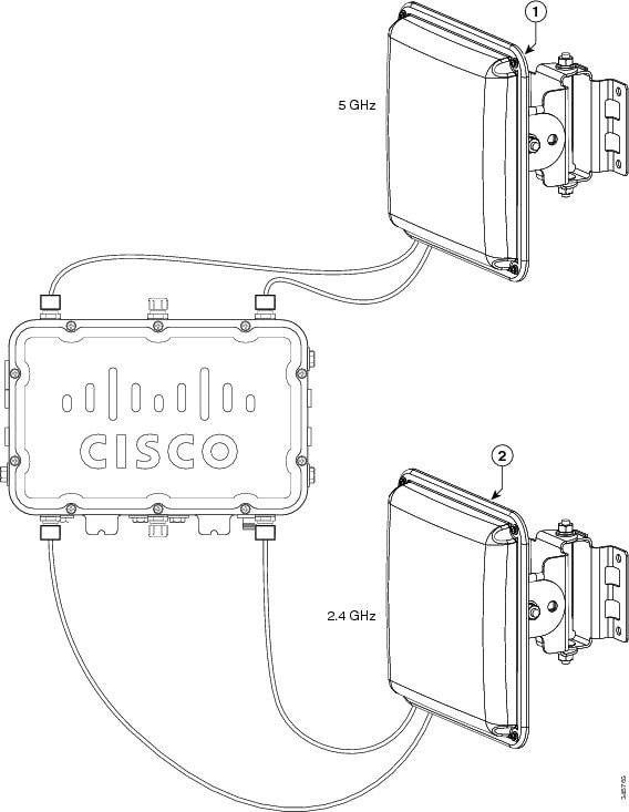 Cisco Aironet 1550 Series Outdoor Mesh Access Point