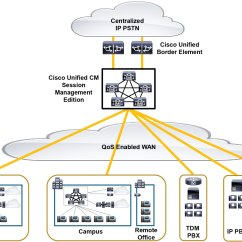 Pstn Call Flow Diagram Earth Layers Worksheet Cisco Collaboration System 10 X Solution Reference Network