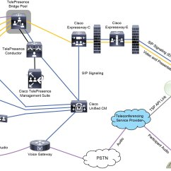 Sip Call Flow Diagram Casablanca Fan Switch Wiring Cisco Collaboration System 11.x Solution Reference Network Designs (srnd) - Rich Media ...