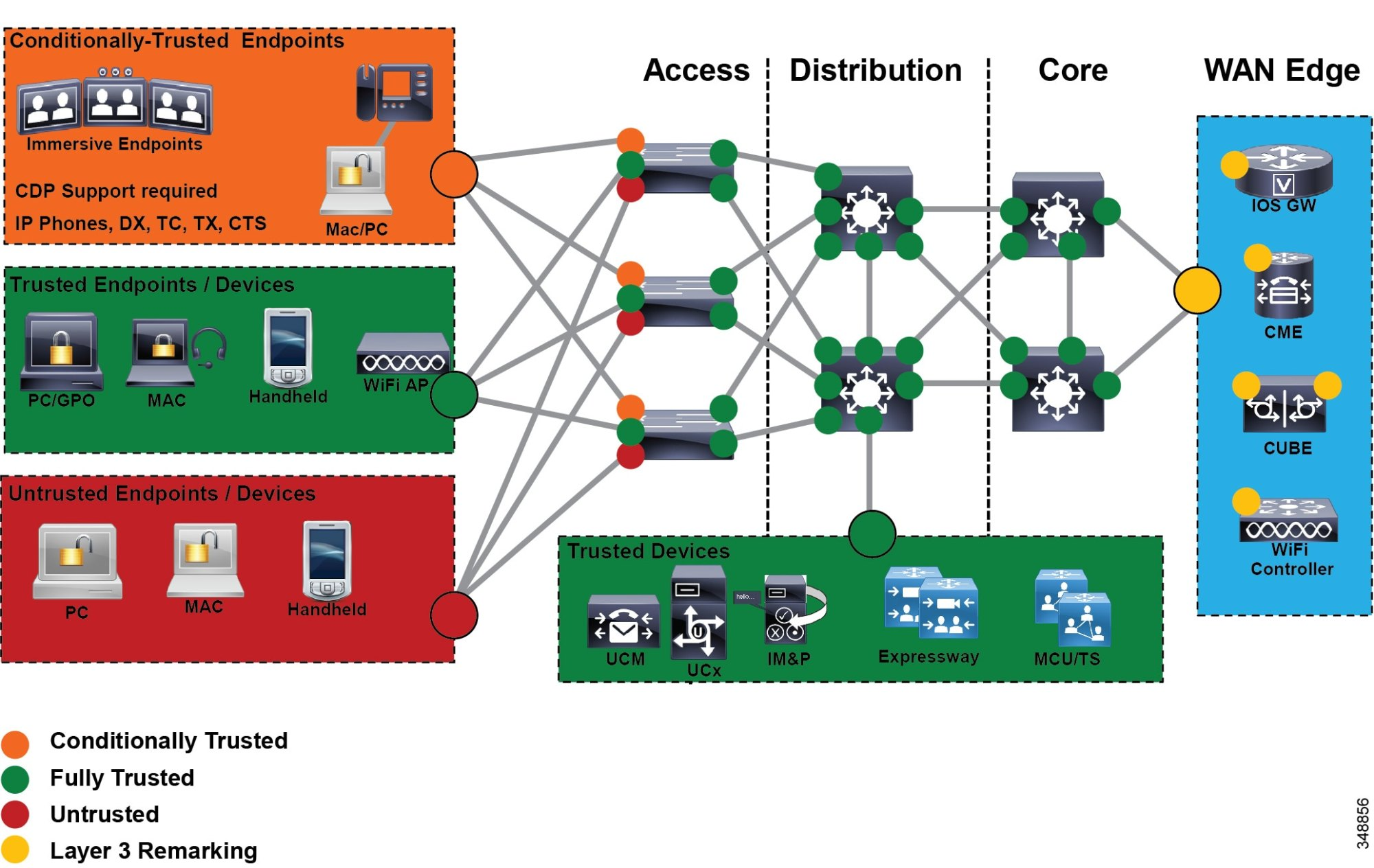 hight resolution of figure 13 22 trust and enforcement places in the network