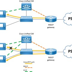 Pstn Call Flow Diagram 1976 Corvette Stingray Wiring Cisco Collaboration System 12 X Solution Reference Network
