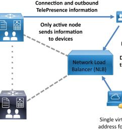 cisco preferred architecture for enterprise collaboration 11 6 cvd wiring diagram besides telepresence cisco work diagram on network [ 1693 x 969 Pixel ]
