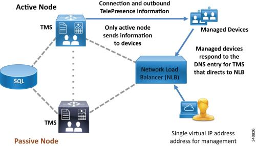 small resolution of cisco preferred architecture for enterprise collaboration 11 6 cvd wiring diagram besides telepresence cisco work diagram on network
