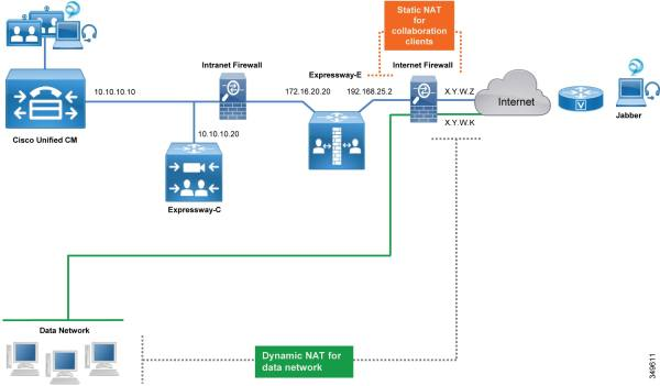 Cisco Preferred Architecture Enterprise Collaboration