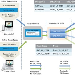 Pstn Call Flow Diagram 07 Pontiac G6 Stereo Wiring Cisco Preferred Architecture For Enterprise Collaboration