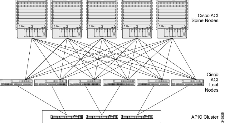 Cisco Application Centric Infrastructure Fabric Hardware