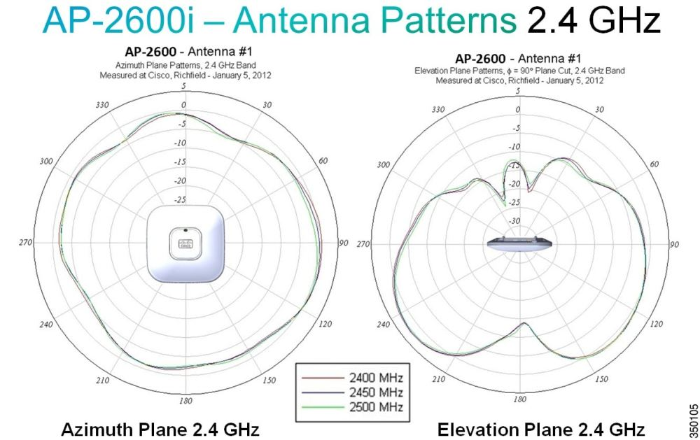 medium resolution of figure 41 radiation patterns for the ap 2600i 2 4 ghz