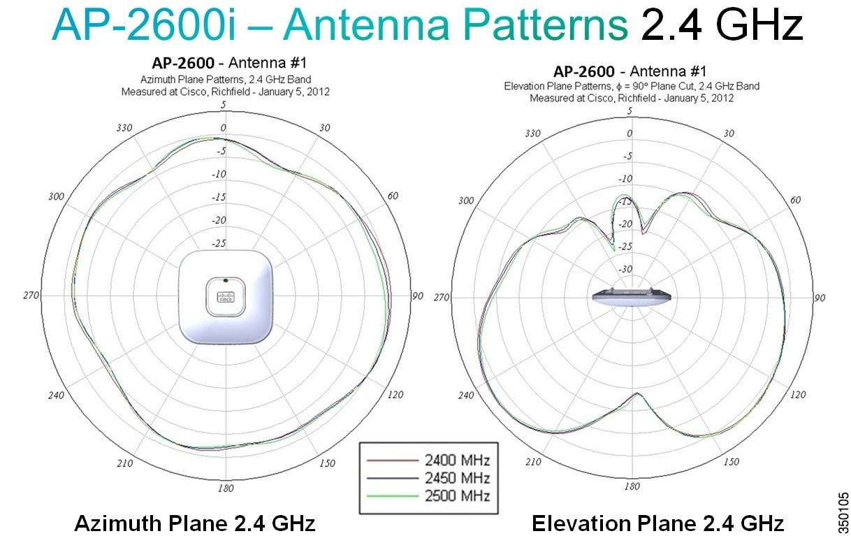 hight resolution of figure 41 radiation patterns for the ap 2600i 2 4 ghz