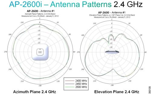 small resolution of figure 41 radiation patterns for the ap 2600i 2 4 ghz