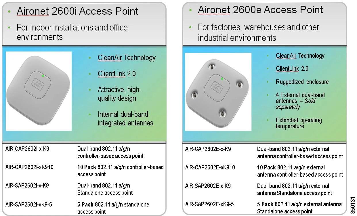 hight resolution of internal and external antennas