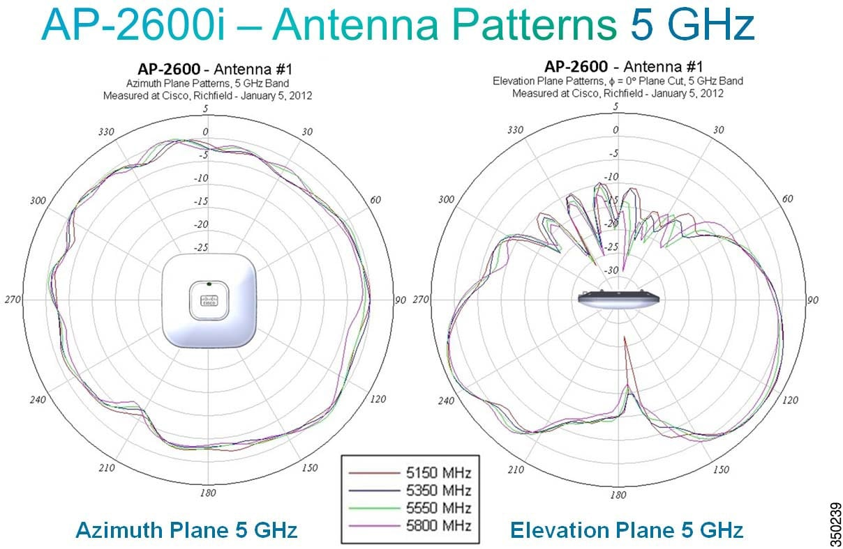 hight resolution of cisco aironet series 1700 2700 3700 access points deployment guide cisco