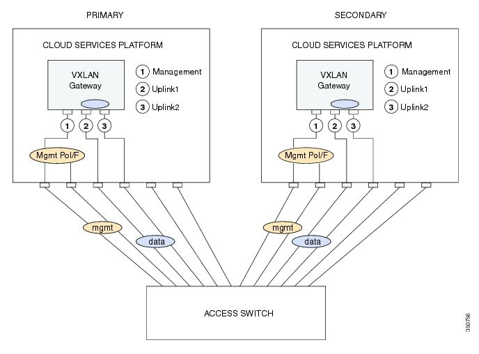 Cisco Nexus 1000V VXLAN Configuration Guide, Release 4.2(1