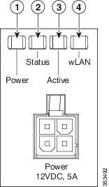 Cisco ASA 5506-X, ASA 5506W-X, and ASA 5506H-X Hardware