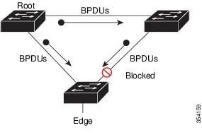 Software Configuration Guide, Cisco IOS Release 15.2(4)E