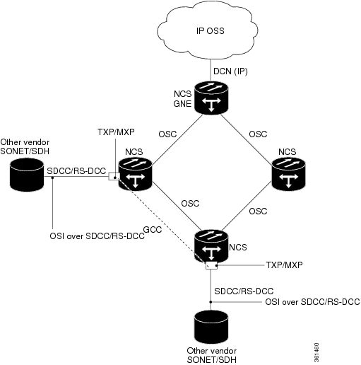 Cisco NCS 2000 Series Network Configuration Guide, Release