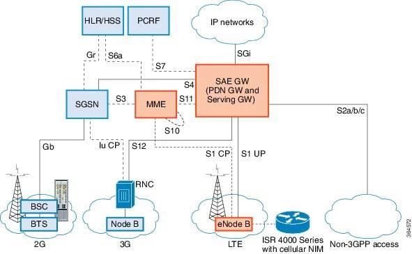 Cisco 4G LTE And Cisco 4G LTE Advanced Network Interface Module