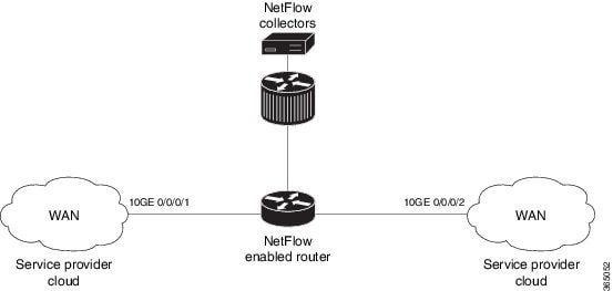 Netflow Configuration Guide for Cisco NCS 5500 Series