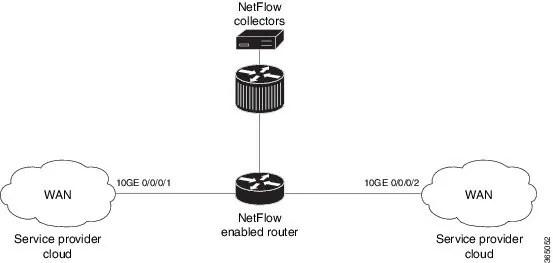 Cisco ASR 9000 Series Aggregation Services Router Netflow