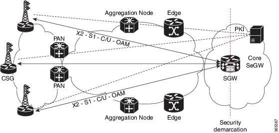 IPsec Configuration Guide, Cisco IOS XE Everest 16.5.1