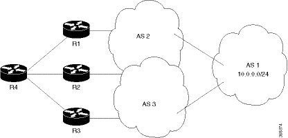 Cisco ASR 9000 Series Aggregation Services Router Routing