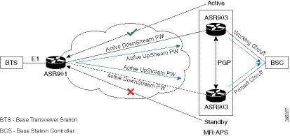 Cisco ASR 900 Router Series Configuration Guide, Cisco IOS