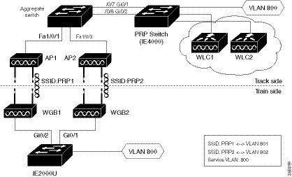 Cisco Wireless Controller Configuration Guide, Release 8.5