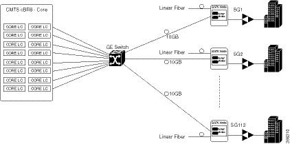 Cisco Remote PHY Device Software Configuration Guide for