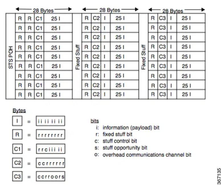1 port OC-48/STM-16 or 4 port OC-12/OC-3 / STM-1/STM-4