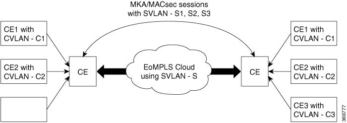 MACSEC and MKA Configuration Guide, Cisco IOS XE Gibraltar