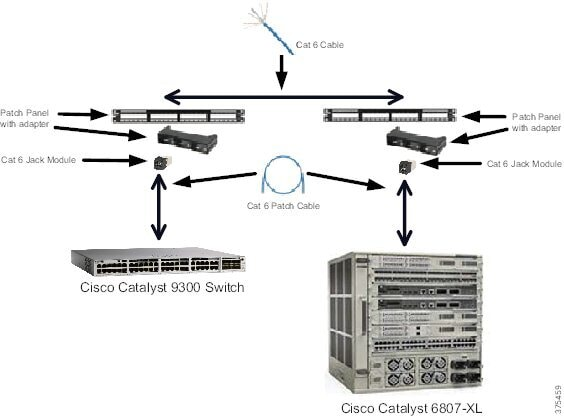 Deploying a Resilient Converged Plantwide Ethernet