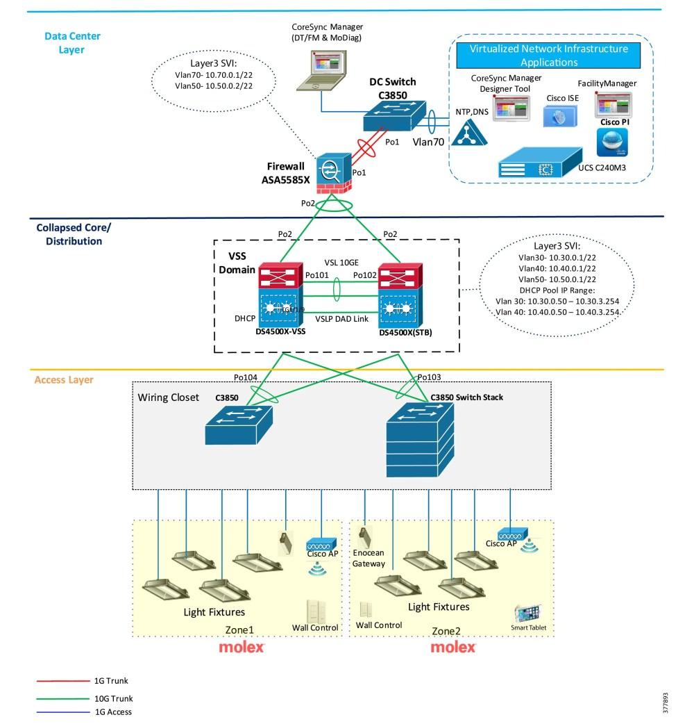 medium resolution of cisco and molex digital building solution implementation guide ethernet end wiring