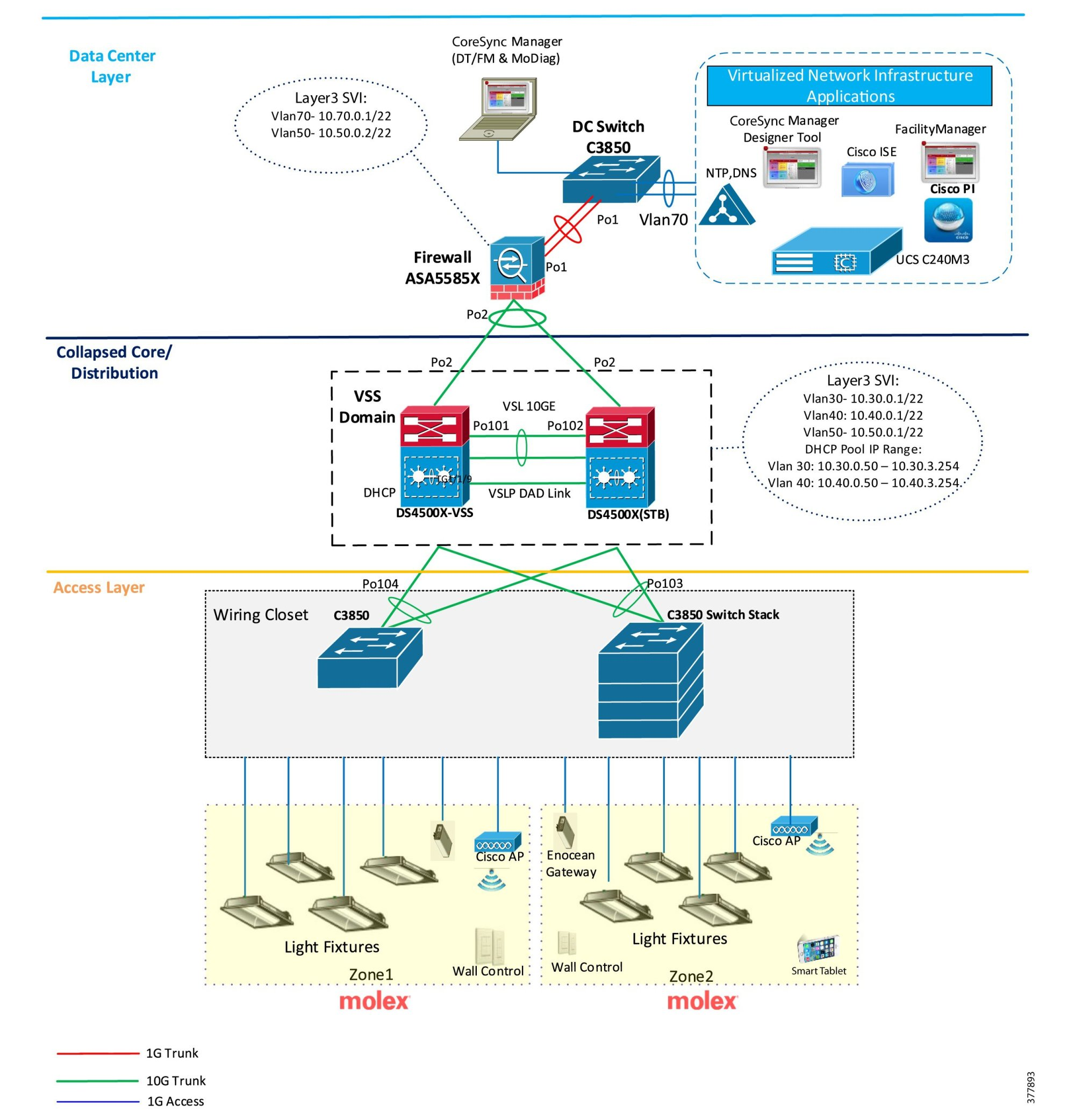 hight resolution of cisco and molex digital building solution implementation guide ethernet end wiring