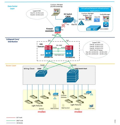 small resolution of cisco and molex digital building solution implementation guide ethernet end wiring