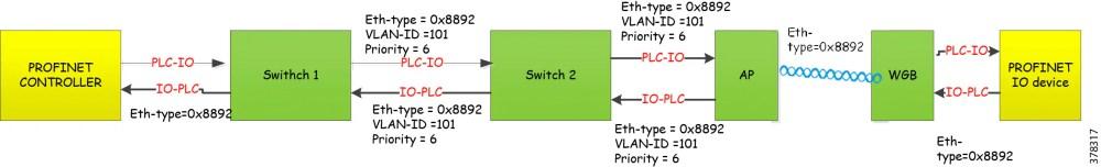 medium resolution of figure 8 traffic flow of profinet in wireless switches