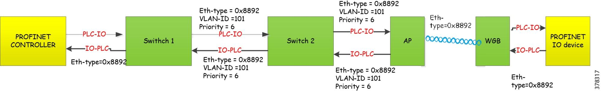 hight resolution of figure 8 traffic flow of profinet in wireless switches