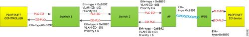 small resolution of figure 8 traffic flow of profinet in wireless switches